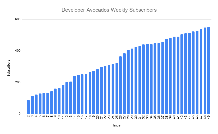 Developer Avocados Weekly Subscribers
